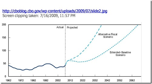 Federal Debt Held By Public